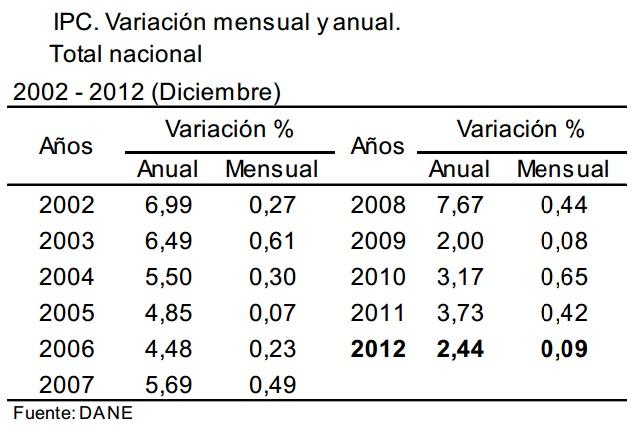IPC diciembre 2012