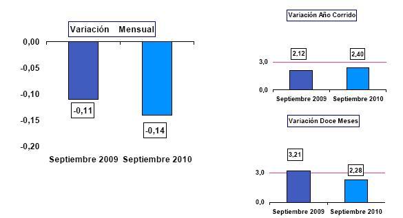 IPC Septiembre Colombia