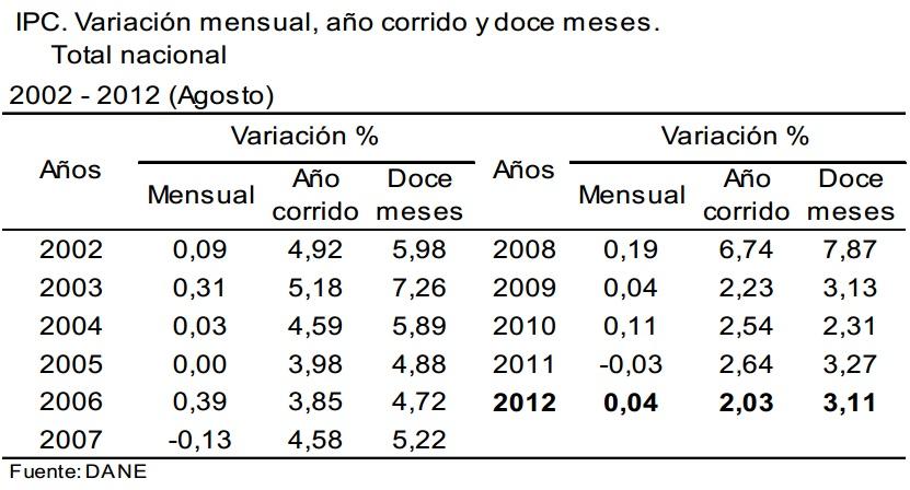 inflacion agosto 2012