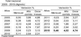 IPC 2015 – Inflación de Agosto: 0.48%