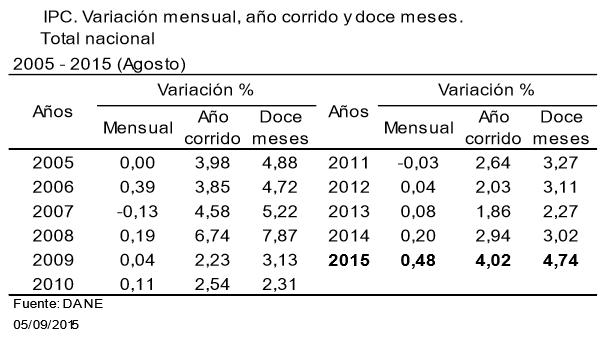 inflacion agosto 2015 colombia