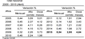 IPC 2015 – Inflación de Mayo: 0.26%