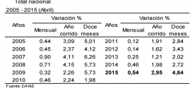 IPC 2015 – Inflación de Abril: 0.54%