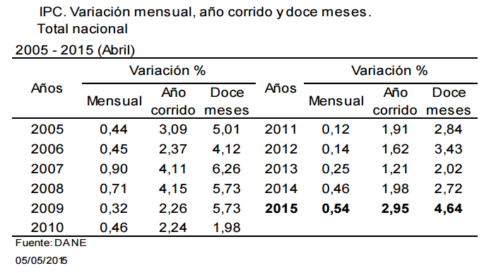 inflacion colombia abril 2015