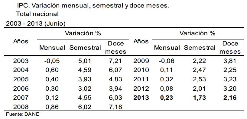 inflacion colombia junio 2013