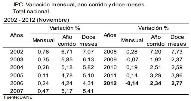 inflacion colombia noviembre 2012