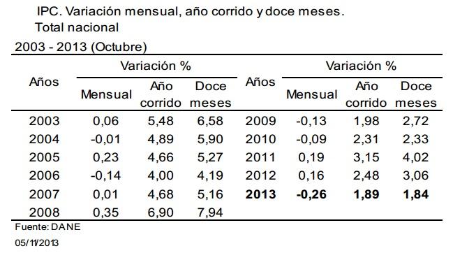 inflacion colombia octubre 2013