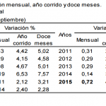 inflacion colombia septiembre 2015