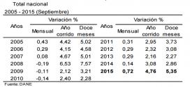 IPC 2015 – Inflación de septiembre: 0.72%