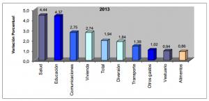 inflacion diciembre 2013 colombia
