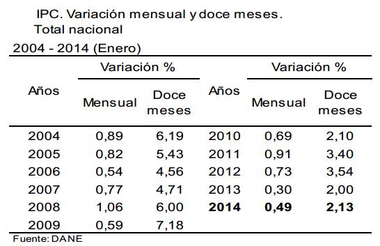 inflacion enero 2014