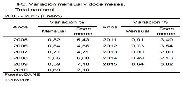 inflacion enero 2015 colombia