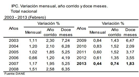 inflacion febrero 2013