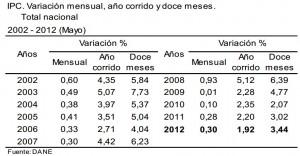 inflacion mayo 2012