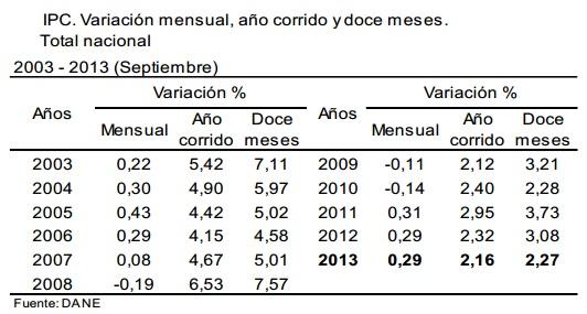 inflacion septiembre colombia 2013