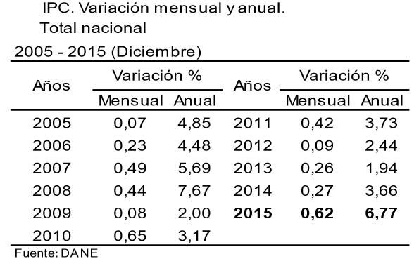 ipc colombia diciembre 2015