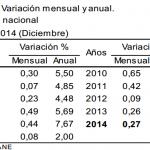 IPC 2014 – Inflación de Diciembre: 0.27%