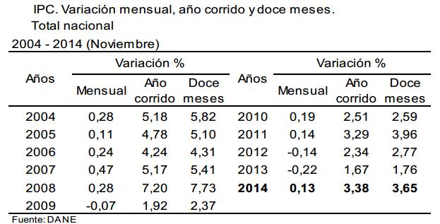 ipc colombia noviembre 2014