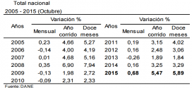 IPC 2015 – Inflación de diciembre: 0.62%