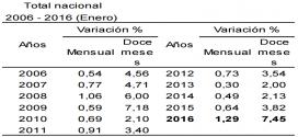 IPC 2016 – Inflación de Enero: 1.29%