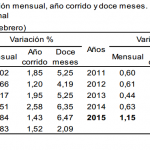IPC 2015 – Inflación de Marzo: 0.59%