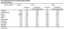 IPC 2016 – Inflación de Julio: 0.52%