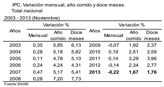ipc noviembre 2013 colombia
