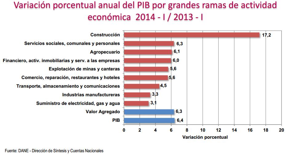pib colombia primer trimestre 2014