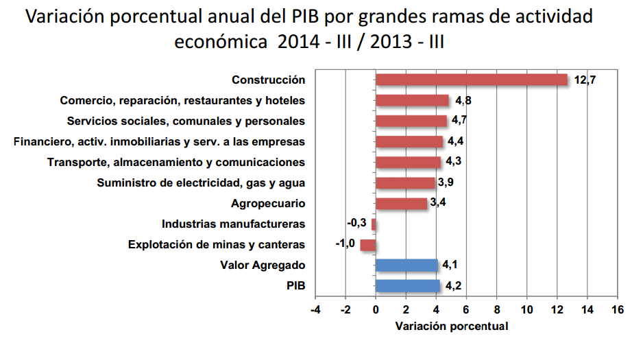 pib colombia tercer trimestre 2014